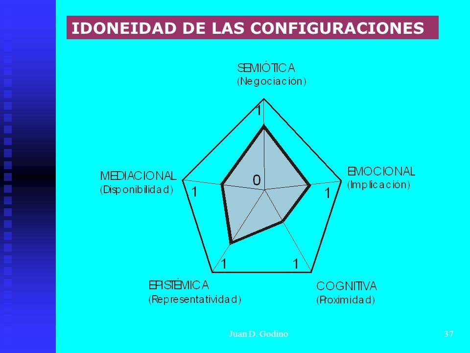Juan D. Godino37 IDONEIDAD DE LAS CONFIGURACIONES