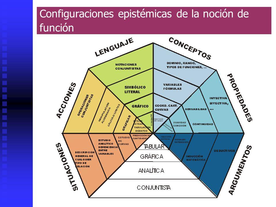 Juan D. Godino29 Configuraciones epistémicas de la noción de función