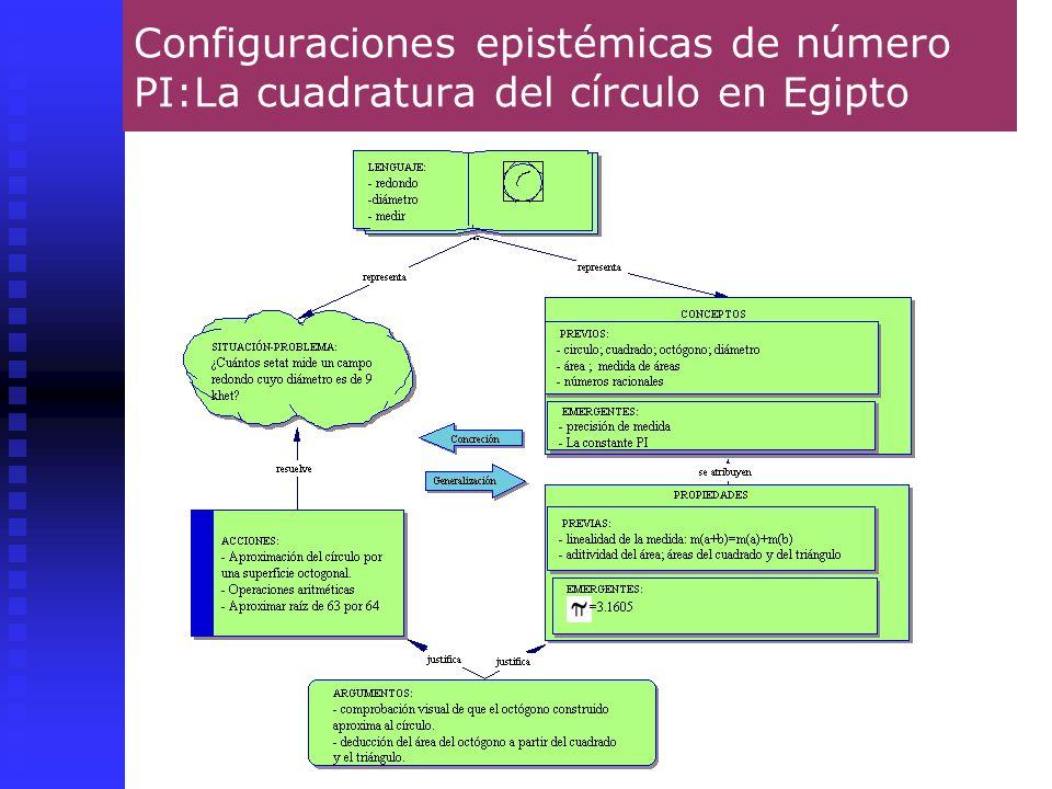 Juan D. Godino30 Configuraciones epistémicas de número PI:La cuadratura del círculo en Egipto