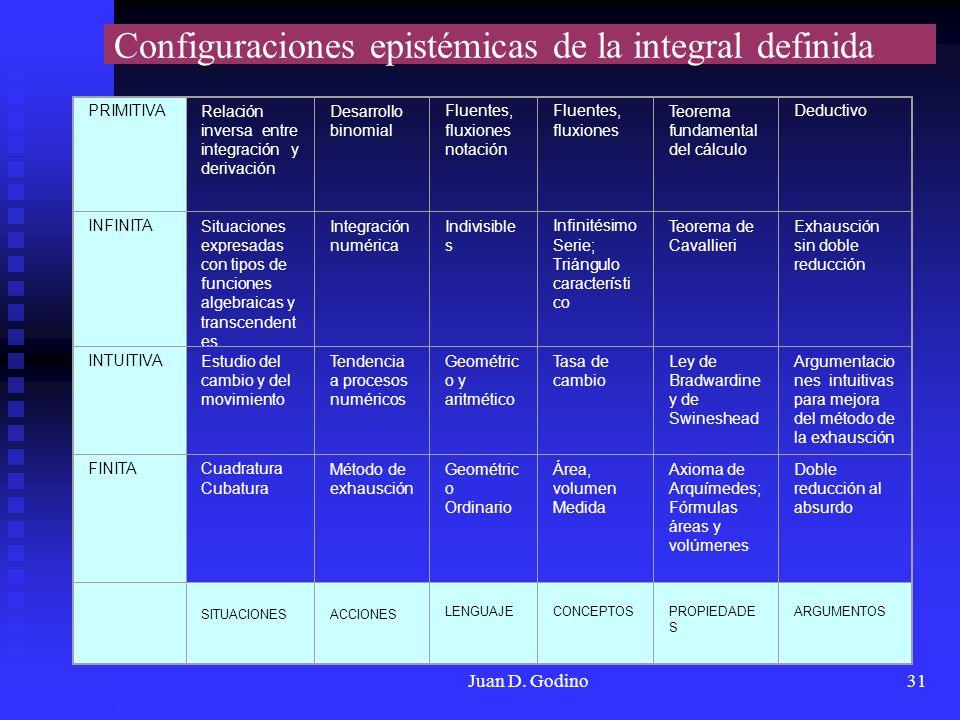 Juan D. Godino31 Configuraciones epistémicas de la integral definida PRIMITIVA Relación inversa entre integración y derivación Desarrollo binomial Flu