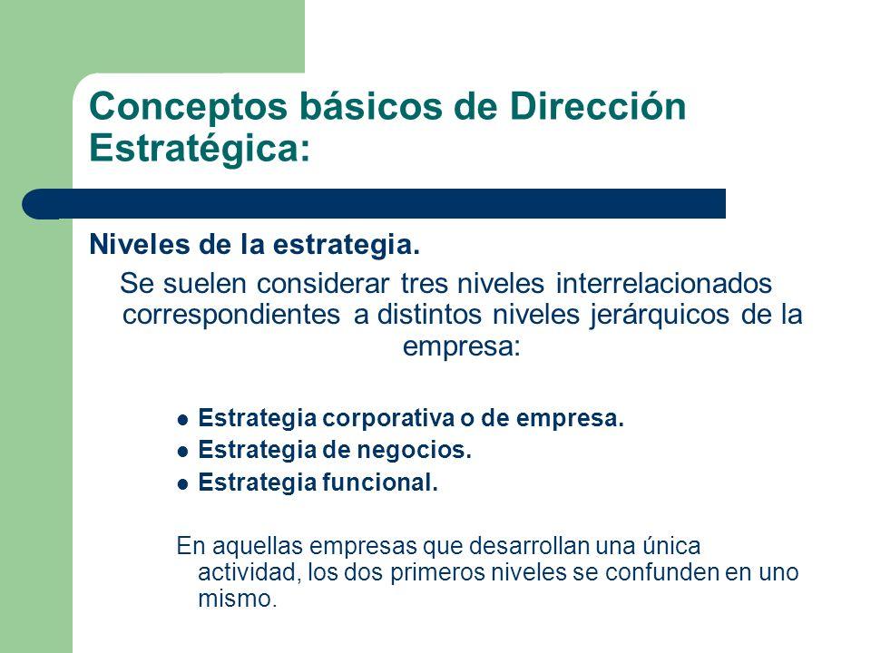 Conceptos básicos de Dirección Estratégica: Niveles de la estrategia.