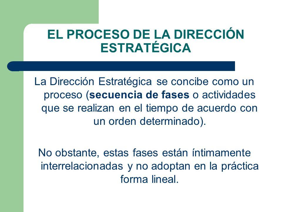 EL PROCESO DE LA DIRECCIÓN ESTRATÉGICA La Dirección Estratégica se concibe como un proceso (secuencia de fases o actividades que se realizan en el tiempo de acuerdo con un orden determinado).