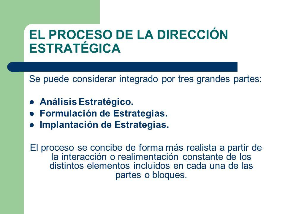 EL PROCESO DE LA DIRECCIÓN ESTRATÉGICA Se puede considerar integrado por tres grandes partes: Análisis Estratégico.
