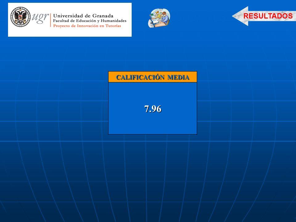 CALIFICACIÓN MEDIA 7.96 ALUMNADO RESULTADOS