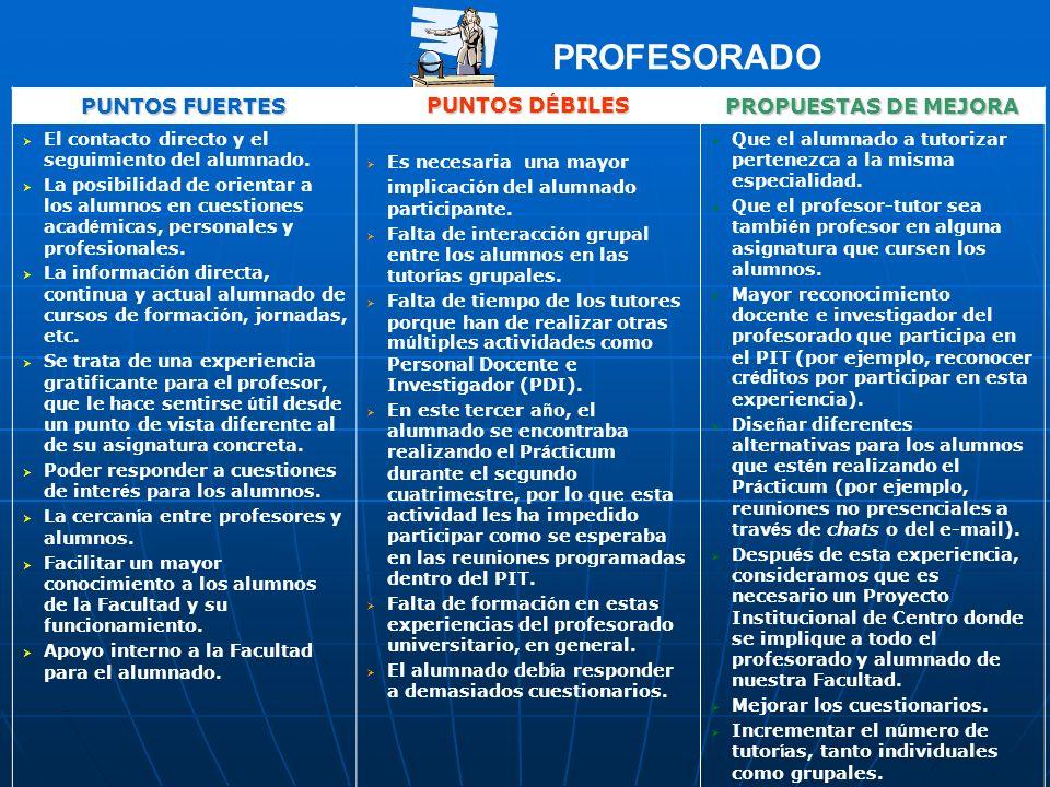 PROFESORADO PUNTOS FUERTES PUNTOS D É BILES PROPUESTAS DE MEJORA El contacto directo y el seguimiento del alumnado.