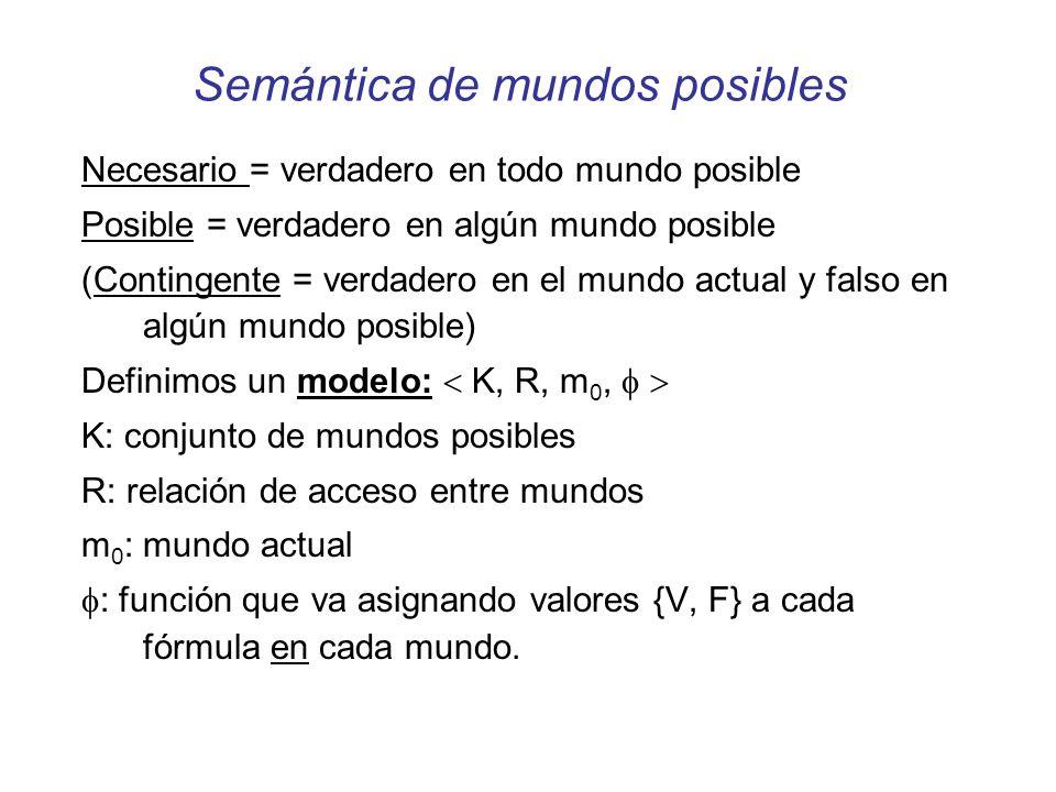 Semántica de mundos posibles Necesario = verdadero en todo mundo posible Posible = verdadero en algún mundo posible (Contingente = verdadero en el mun
