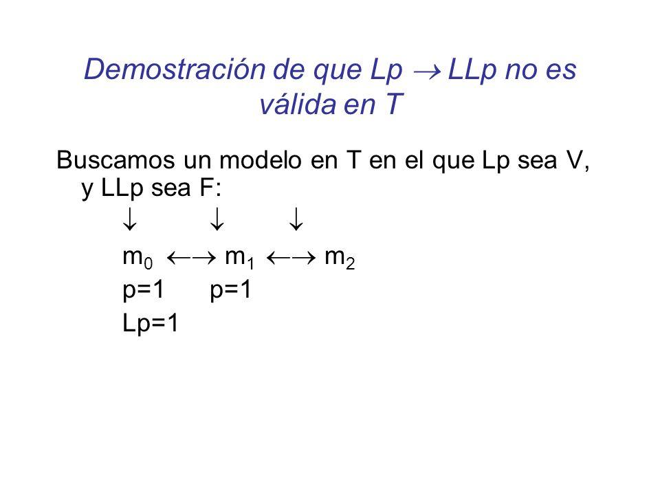 Buscamos un modelo en T en el que Lp sea V, y LLp sea F: m 0 m 1 m 2 p=1 Lp=1