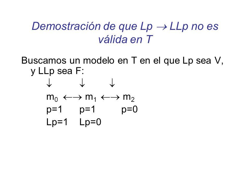 Demostración de que Lp LLp no es válida en T Buscamos un modelo en T en el que Lp sea V, y LLp sea F: m 0 m 1 m 2 p=1 p=1p=0 Lp=1 Lp=0