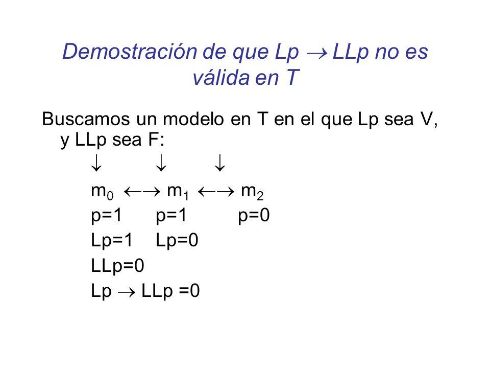 Demostración de que Lp LLp no es válida en T Buscamos un modelo en T en el que Lp sea V, y LLp sea F: m 0 m 1 m 2 p=1 p=1p=0 Lp=1 Lp=0 LLp=0 Lp LLp =0