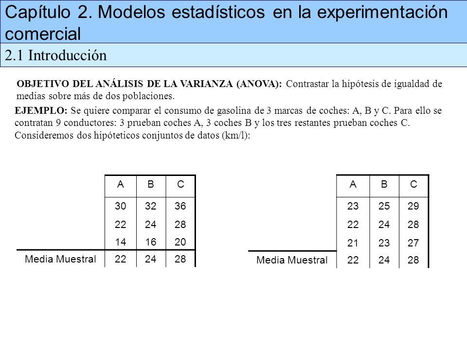 Capítulo 2. Modelos estadísticos en la experimentación comercial 2.1 Introducción OBJETIVO DEL ANÁLISIS DE LA VARIANZA (ANOVA): Contrastar la hipótesi