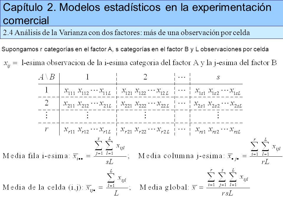 Capítulo 2. Modelos estadísticos en la experimentación comercial 2.4 Análisis de la Varianza con dos factores: más de una observación por celda Supong