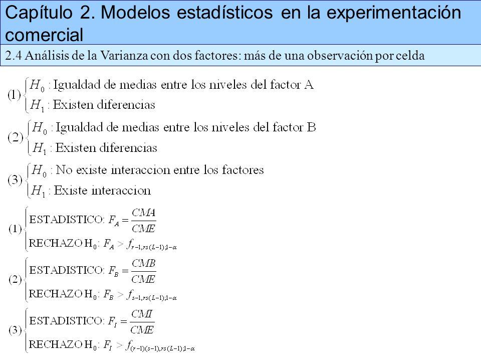 Capítulo 2. Modelos estadísticos en la experimentación comercial 2.4 Análisis de la Varianza con dos factores: más de una observación por celda
