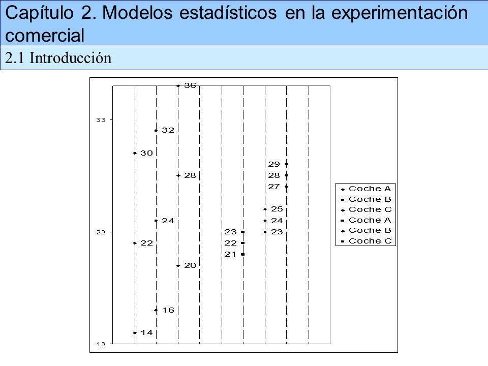Capítulo 2. Modelos estadísticos en la experimentación comercial 2.1 Introducción