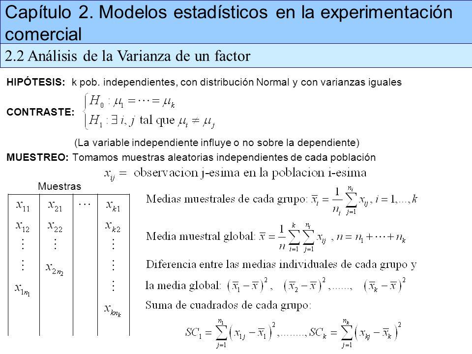 HIPÓTESIS: k pob. independientes, con distribución Normal y con varianzas iguales CONTRASTE: (La variable independiente influye o no sobre la dependie
