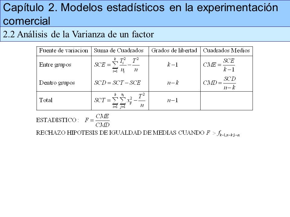 Capítulo 2. Modelos estadísticos en la experimentación comercial 2.2 Análisis de la Varianza de un factor