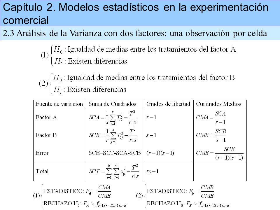 Capítulo 2. Modelos estadísticos en la experimentación comercial 2.3 Análisis de la Varianza con dos factores: una observación por celda