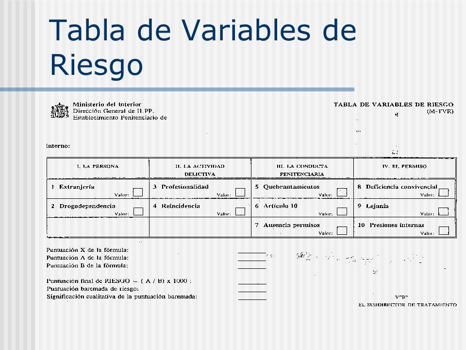 Tabla de Variables de Riesgo