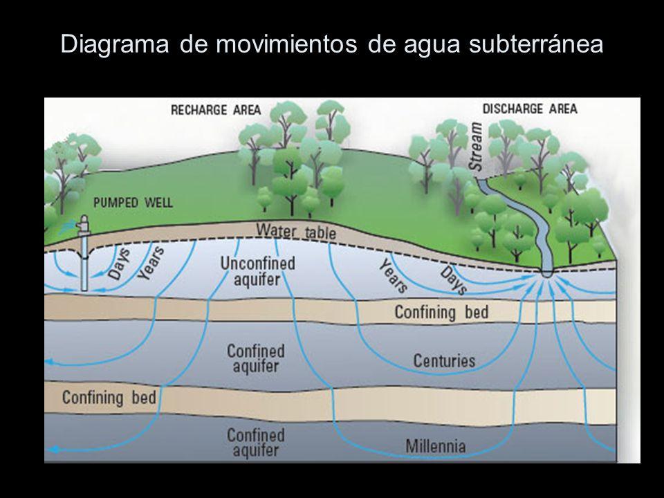 El diagrama muestra cómo una parte de las precipitaciones que caen sobre la tierra, se infiltran en el suelo y pasan a formar parte del agua subterránea.