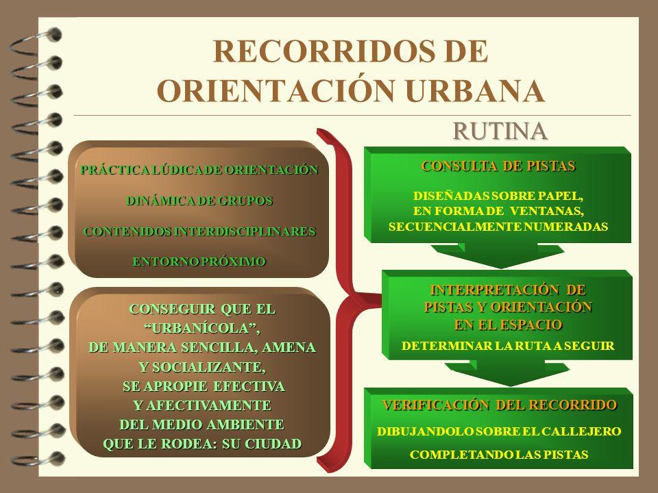 RECORRIDOS DE ORIENTACIÓN URBANA PRÁCTICA LÚDICA DE ORIENTACIÓN DINÁMICA DE GRUPOS CONTENIDOS INTERDISCIPLINARES ENTORNO PRÓXIMO CONSULTA DE PISTAS DI
