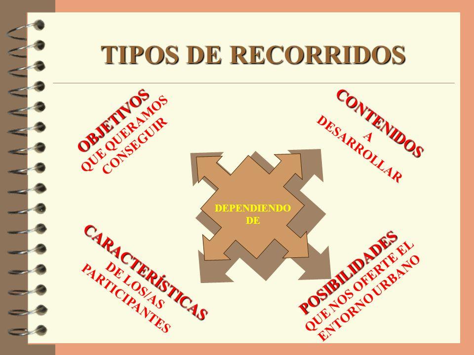 TIPOS DE RECORRIDOS DEPENDIENDO DE OBJETIVOS QUE QUERAMOS CONSEGUIR CONTENIDOS A DESARROLLAR CARACTERÍSTICAS DE LOS/AS PARTICIPANTES POSIBILIDADES QUE