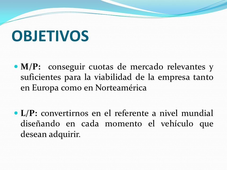 OBJETIVOS M/P: conseguir cuotas de mercado relevantes y suficientes para la viabilidad de la empresa tanto en Europa como en Norteamérica L/P: convert
