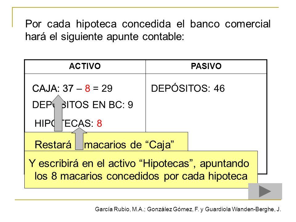 Por cada hipoteca concedida el banco comercial hará el siguiente apunte contable: ACTIVOPASIVO CAJA: 37 DEPÓSITOS EN BC: 9 DEPÓSITOS: 46CAJA: 37 – 8 = 29 HIPOTECAS: 8 Restará 8 macarios de Caja por cada hipoteca concedida Y escribirá en el activo Hipotecas, apuntando los 8 macarios concedidos por cada hipoteca García Rubio, M.A.; González Gómez, F.