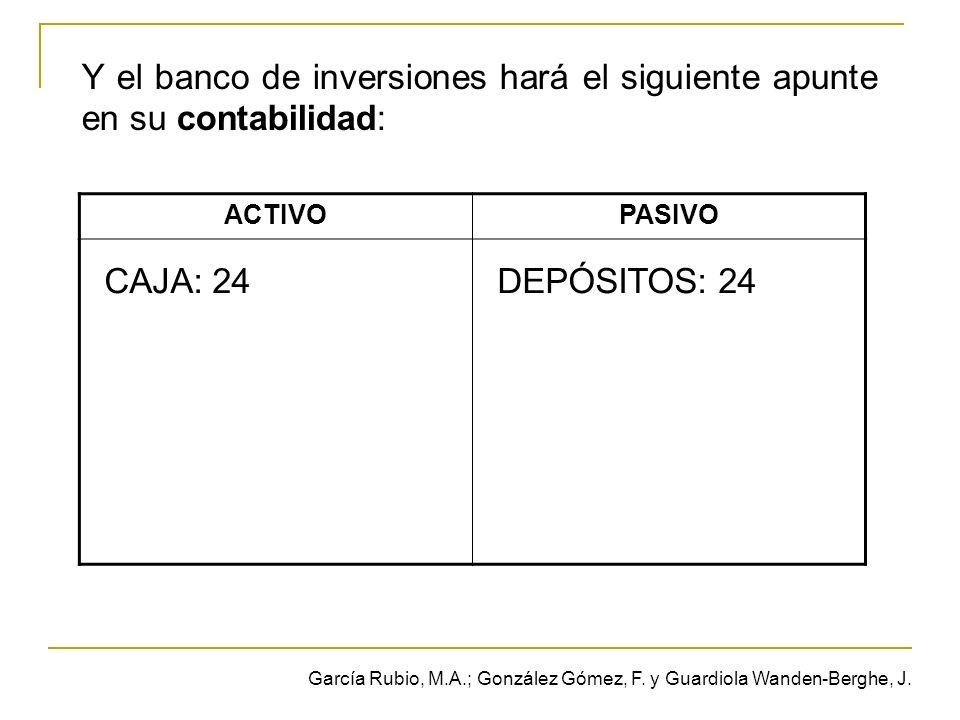 Y el banco de inversiones hará el siguiente apunte en su contabilidad: ACTIVOPASIVO CAJA: 24DEPÓSITOS: 24 García Rubio, M.A.; González Gómez, F.