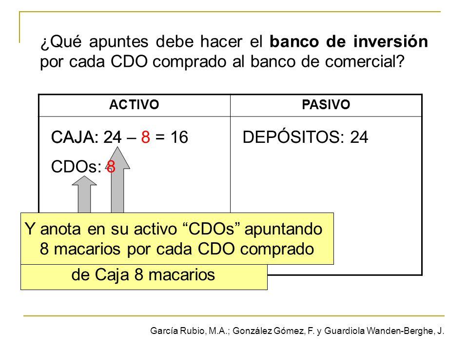 ¿Qué apuntes debe hacer el banco de inversión por cada CDO comprado al banco de comercial? ACTIVOPASIVO CAJA: 24DEPÓSITOS: 24 Por cada CDO comprado re