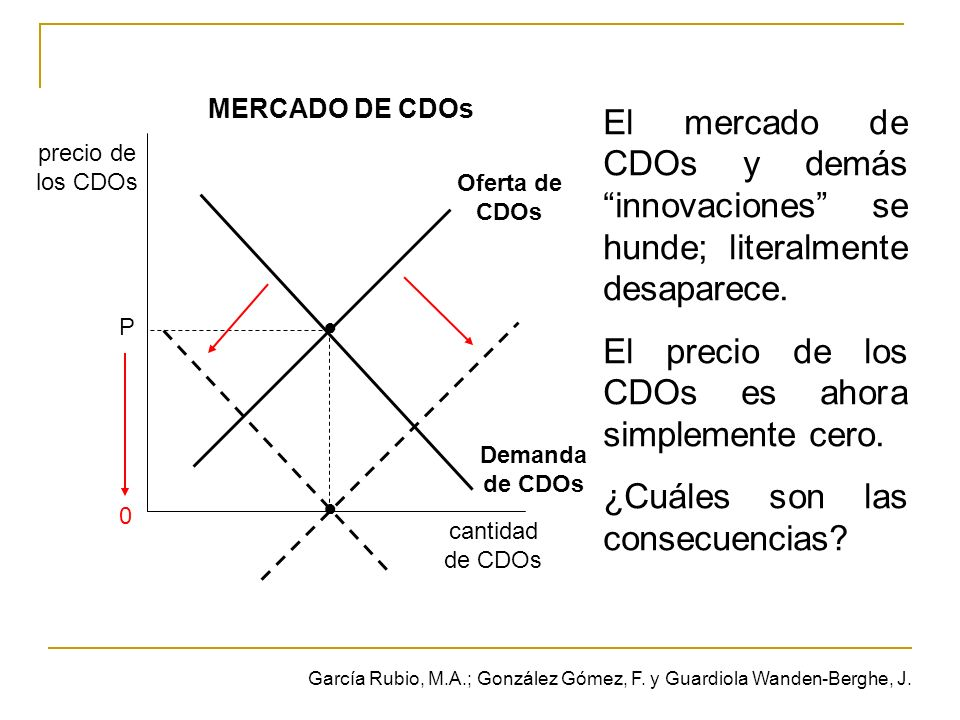 cantidad de CDOs precio de los CDOs MERCADO DE CDOs P 0 Oferta de CDOs Demanda de CDOs El mercado de CDOs y demás innovaciones se hunde; literalmente desaparece.
