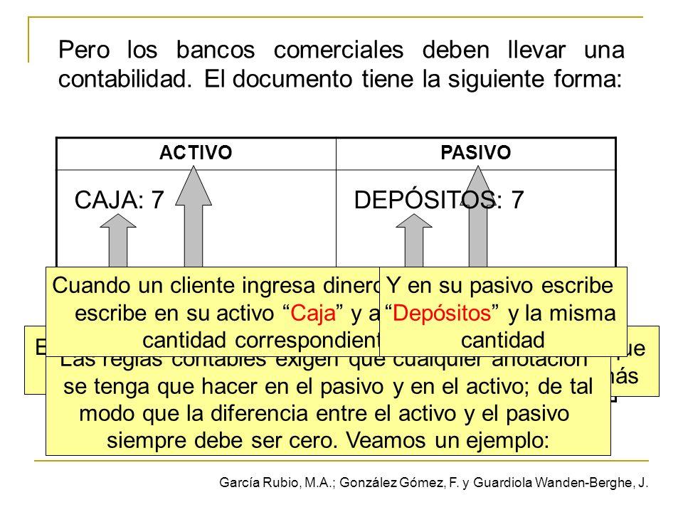 Pero los bancos comerciales deben llevar una contabilidad. El documento tiene la siguiente forma: ACTIVOPASIVO Y las anotaciones se hacen del siguient