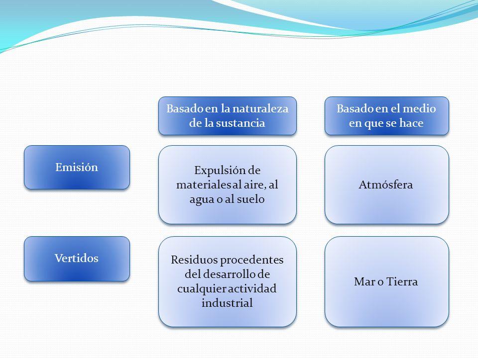 Emisión Vertidos Expulsión de materiales al aire, al agua o al suelo Residuos procedentes del desarrollo de cualquier actividad industrial Basado en l