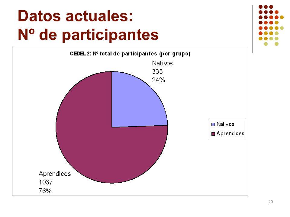 20 Datos actuales: Nº de participantes