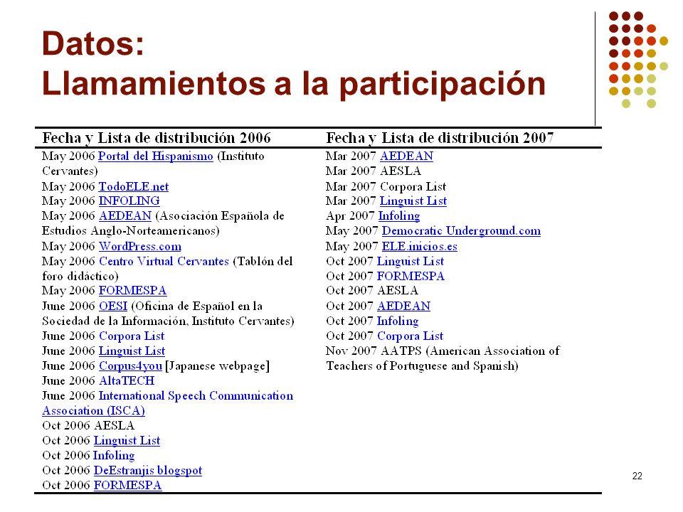22 Datos: Llamamientos a la participación