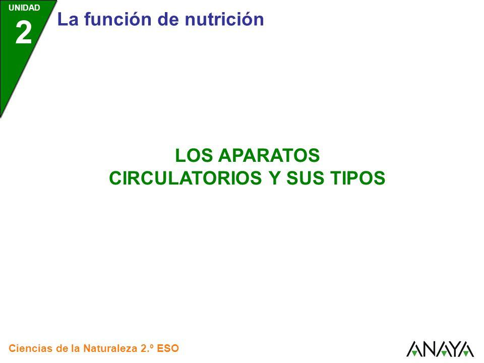 UNIDAD 2 La función de nutrición Ciencias de la Naturaleza 2.º ESO LOS APARATOS CIRCULATORIOS Y SUS TIPOS
