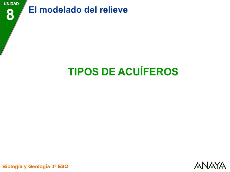 UNIDAD 8 El modelado del relieve Biología y Geología 3º ESO TIPOS DE ACUÍFEROS