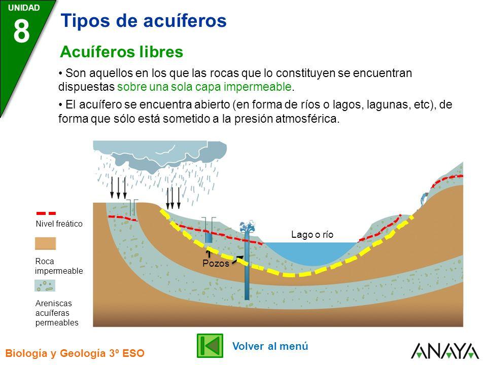 UNIDAD 8 Tipos de acuíferos Biología y Geología 3º ESO Acuíferos libres Lago o río Pozos Roca impermeable Areniscas acuíferas permeables Nivel freátic