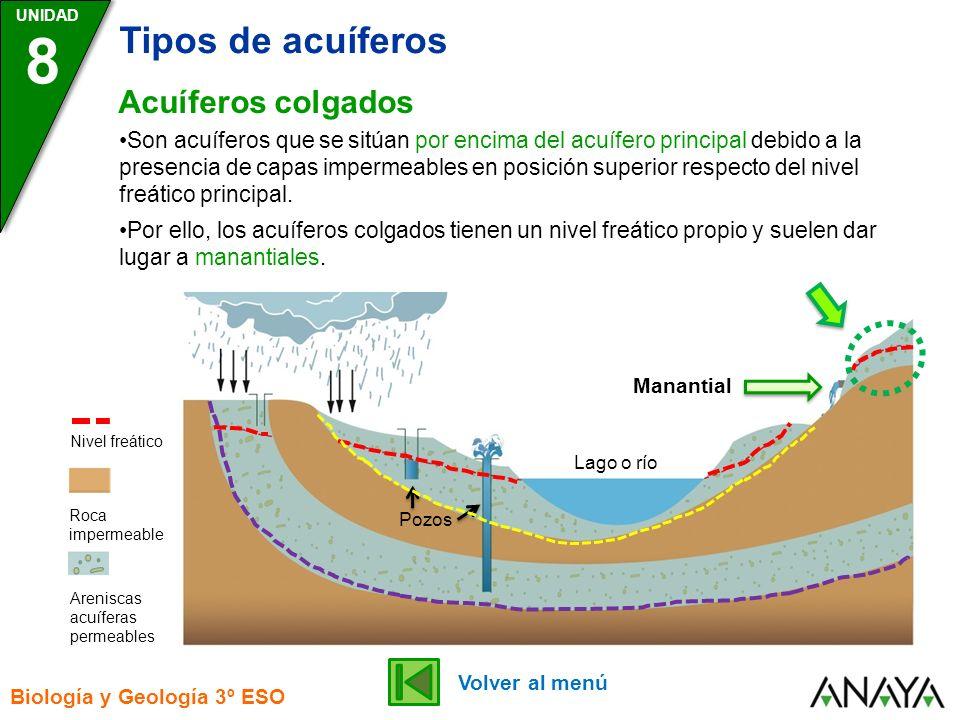 UNIDAD 8 Tipos de acuíferos Biología y Geología 3º ESO Acuíferos colgados Lago o río Pozos Roca impermeable Areniscas acuíferas permeables Nivel freát
