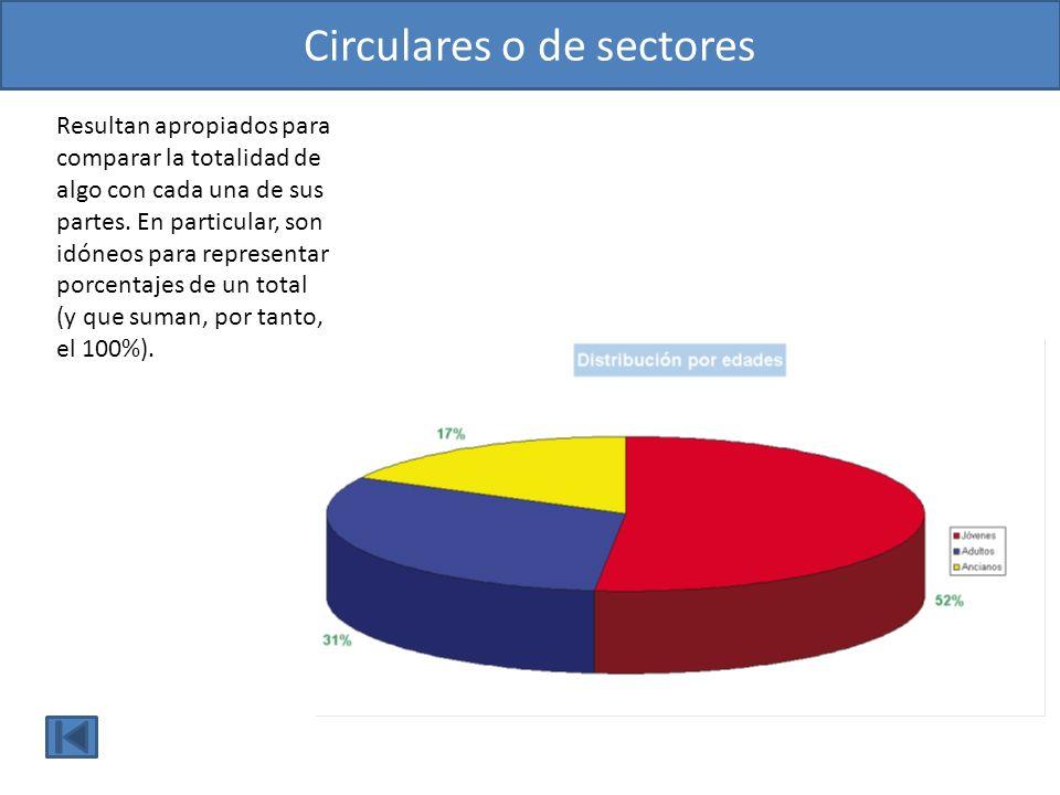 Circulares o de sectores Resultan apropiados para comparar la totalidad de algo con cada una de sus partes. En particular, son idóneos para representa