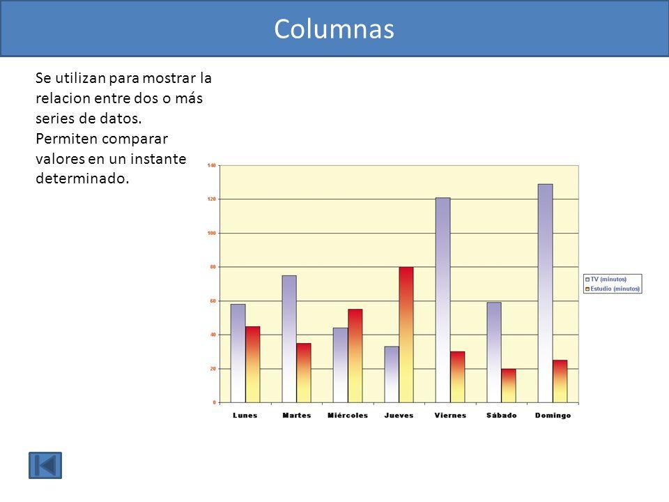 Columnas Se utilizan para mostrar la relacion entre dos o más series de datos. Permiten comparar valores en un instante determinado.