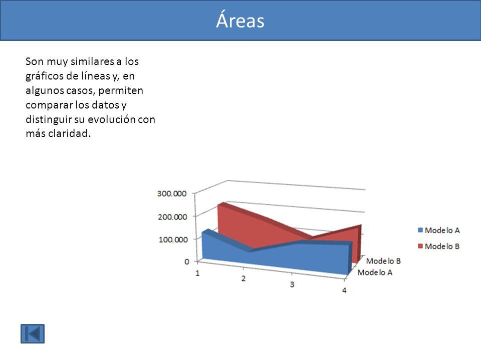 Áreas Son muy similares a los gráficos de líneas y, en algunos casos, permiten comparar los datos y distinguir su evolución con más claridad.