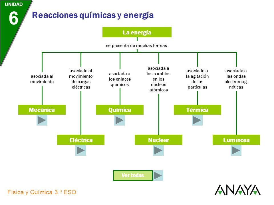 UNIDAD 6 Física y Química 3.º ESO Reacciones químicas y energía La energía se presenta de muchas formas asociada al movimiento asociada al movimiento de cargas eléctricas asociada a los enlaces químicos asociada a los cambios en los núcleos atómicos asociada a la agitación de las partículas MecánicaQuímica Eléctrica Térmica Nuclear asociada a las ondas electromag- néticas Luminosa Ver todas