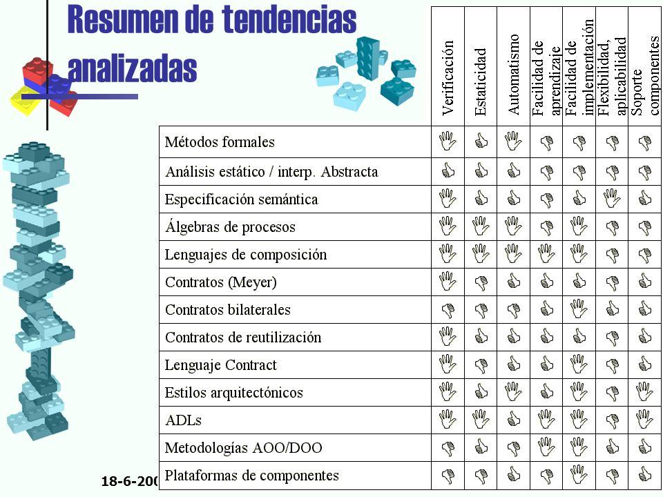 18-6-2002Agustín Cernuda del Río Resumen de tendencias analizadas