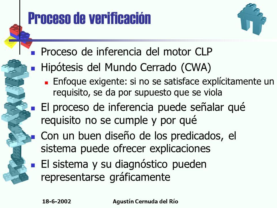 18-6-2002Agustín Cernuda del Río Proceso de verificación Proceso de inferencia del motor CLP Hipótesis del Mundo Cerrado (CWA) Enfoque exigente: si no