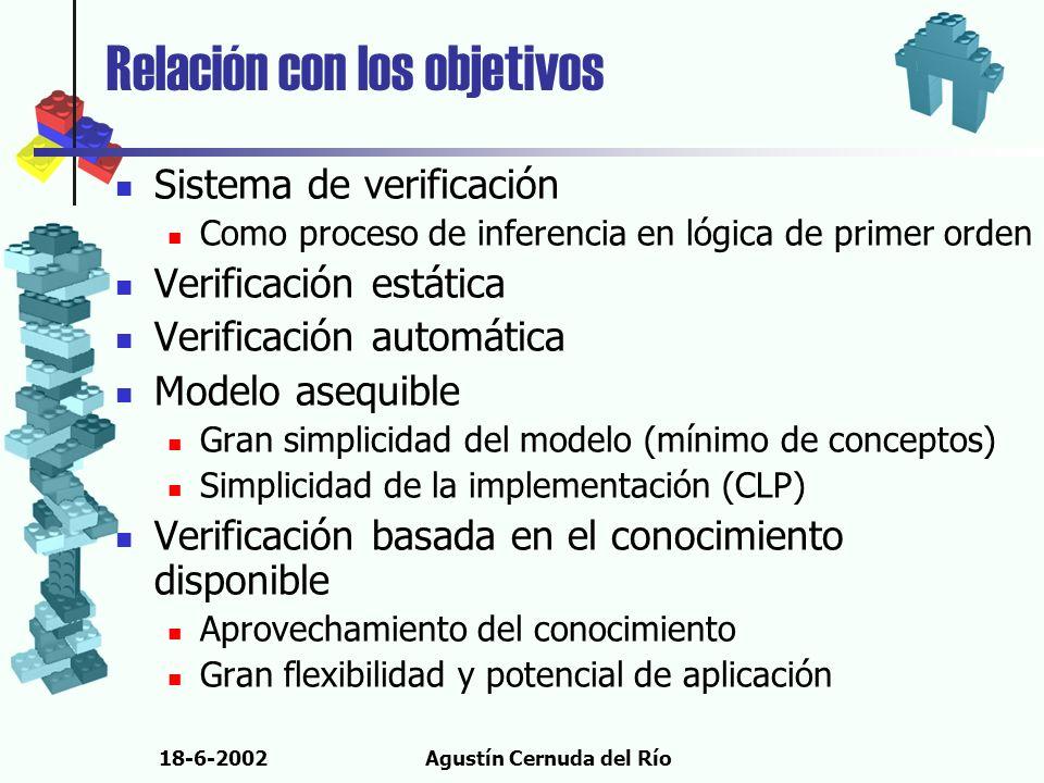 18-6-2002Agustín Cernuda del Río Relación con los objetivos Sistema de verificación Como proceso de inferencia en lógica de primer orden Verificación