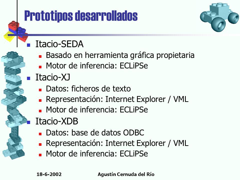 18-6-2002Agustín Cernuda del Río Prototipos desarrollados Itacio-SEDA Basado en herramienta gráfica propietaria Motor de inferencia: ECLiPSe Itacio-XJ