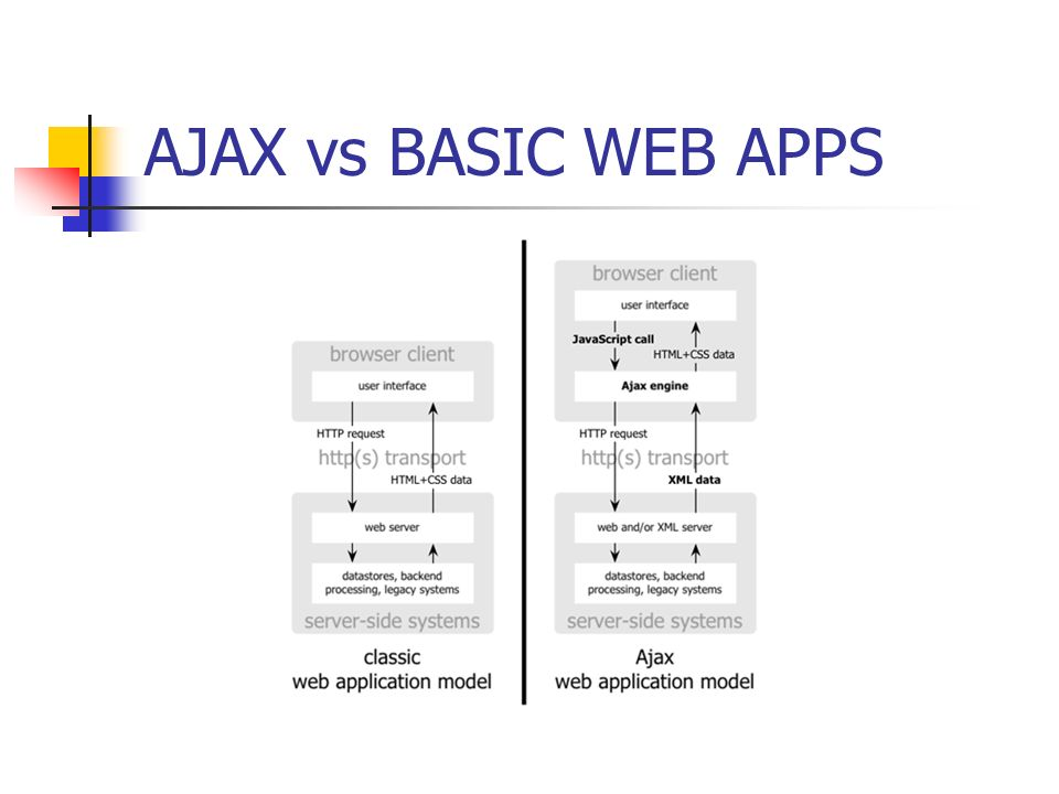 AJAX vs BASIC WEB APPS