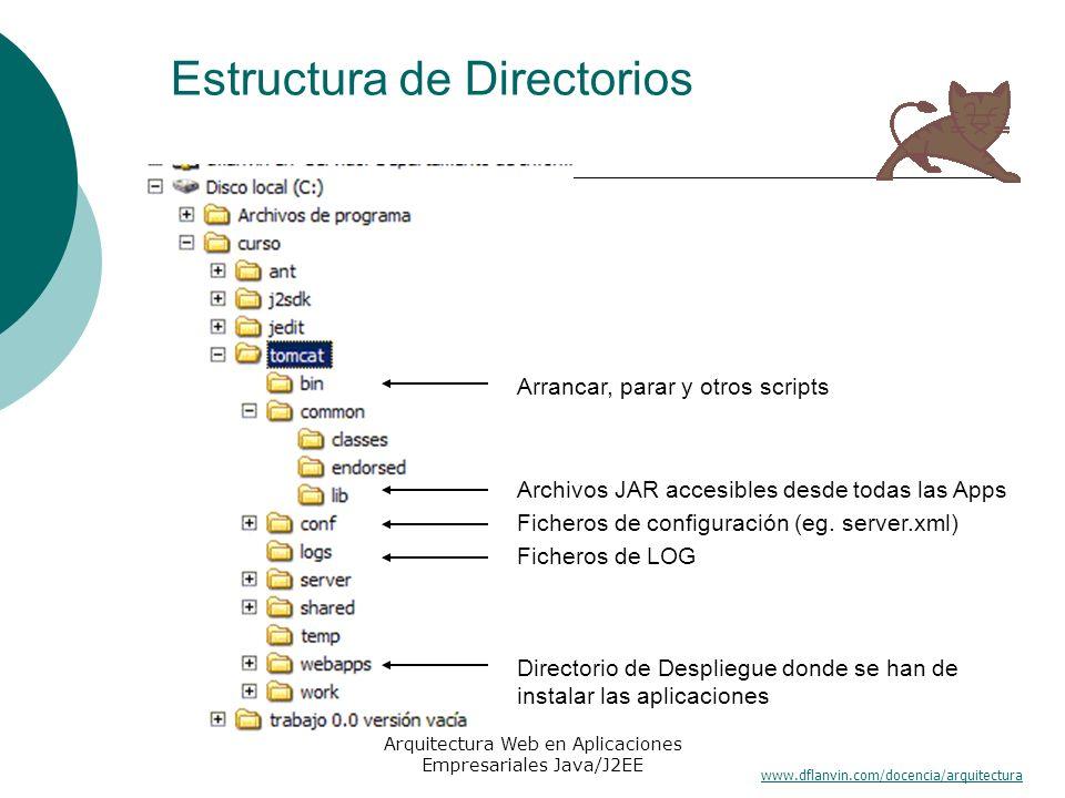 www.dflanvin.com/docencia/arquitectura Arquitectura Web en Aplicaciones Empresariales Java/J2EE Estructura de Directorios Arrancar, parar y otros scri