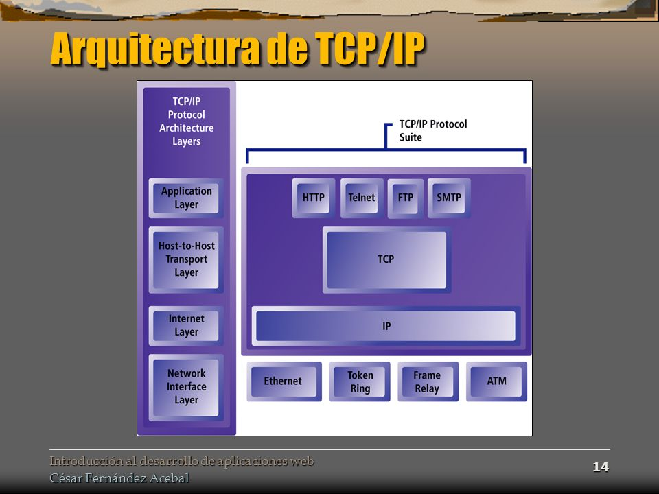 Introducción al desarrollo de aplicaciones web César Fernández Acebal 14 Arquitectura de TCP/IP
