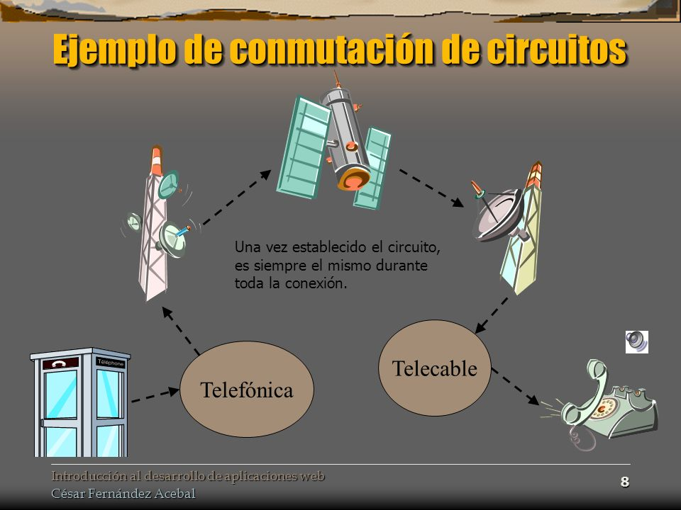 Introducción al desarrollo de aplicaciones web César Fernández Acebal 9 Conmutación de paquetes Es la tecnología que emplea la red Internet Es la tecnología que emplea la red Internet Los mensajes se dividen en paquetes Los mensajes se dividen en paquetes A cada paquete se le añaden la dirección de origen y destino, el número de secuencia, información de control de errores… En vez de enviarse directamente a la dirección de destino, los paquetes viajan de una máquina a otra hasta alcanzar su destino En vez de enviarse directamente a la dirección de destino, los paquetes viajan de una máquina a otra hasta alcanzar su destino routers Estas máquinas se denominan routers –Ordenadores que interconectan las diferentes subredes y que son capaces de encaminar los paquetes de una a otra algoritmos de encaminamiento –Para asegurar que siguen la mejor ruta disponible, utilizan programas llamados algoritmos de encaminamiento ( routing algorithms )