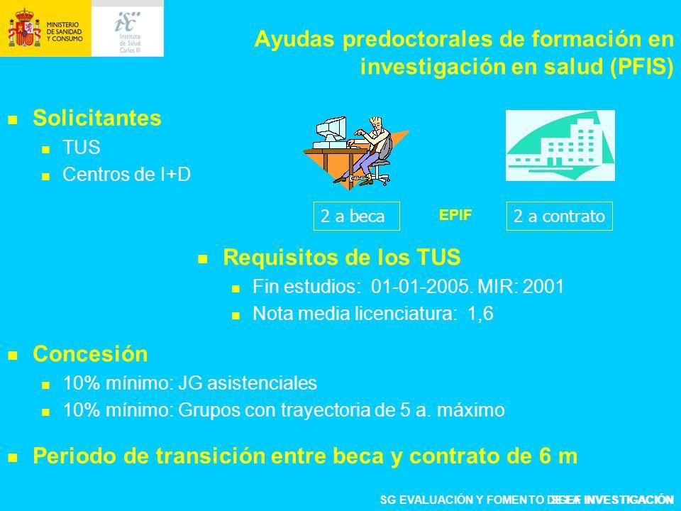 Ayudas predoctorales de formación en investigación en salud (PFIS) Solicitantes TUS Centros de I+D 2 a beca2 a contrato SGEF INVESTIGACIÓN Requisitos